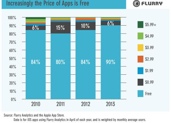 แอพฟรีครองโลกแถมโตต่อเนื่อง