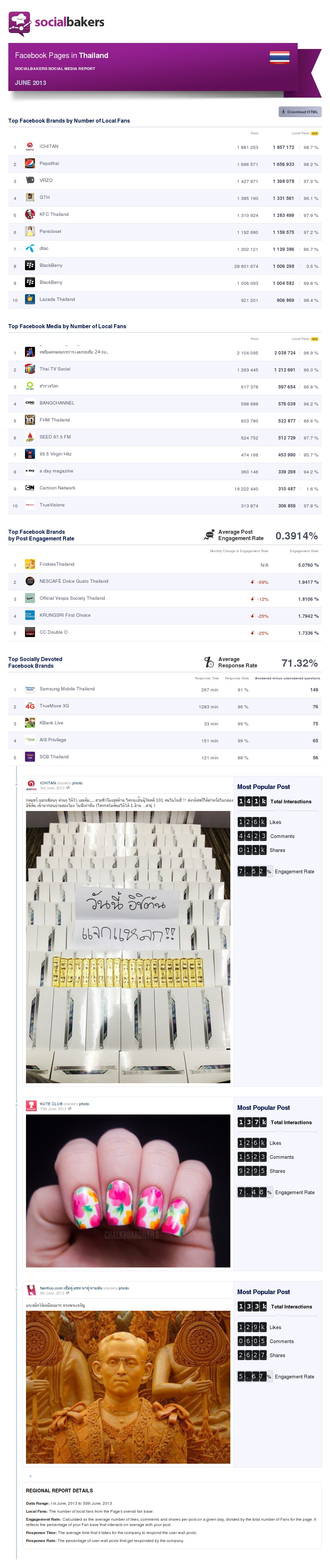 june-2013-social-media-report-facebook-pages-in-thailand