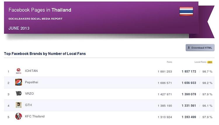 อันดับประเภทต่างๆของ Facebook Page ในประเทศไทย – June 2013
