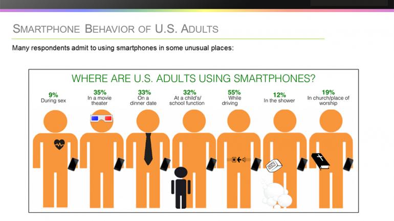 9% ของคนอเมริกันใช้สมาร์ทโฟนระหว่างมีเซ็กซ์