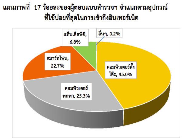 thailand-internet-user-2013-1