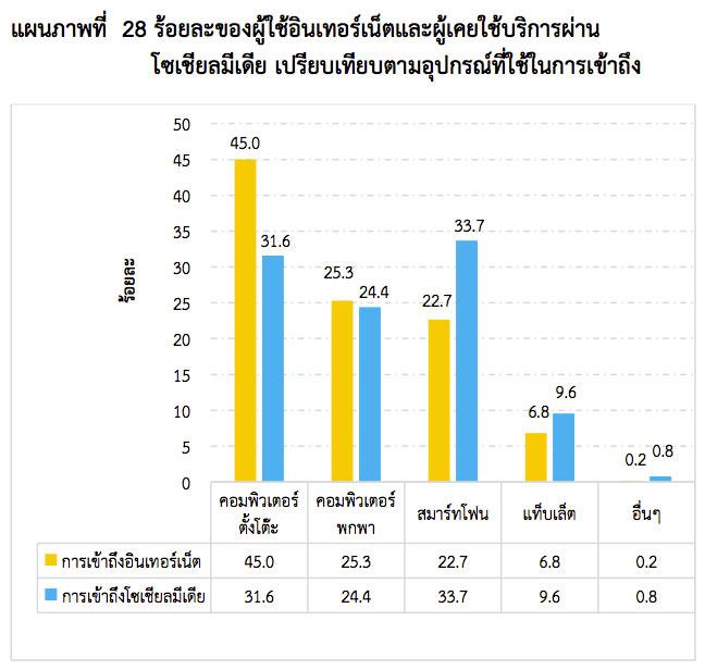 thailand-internet-user-2013-5