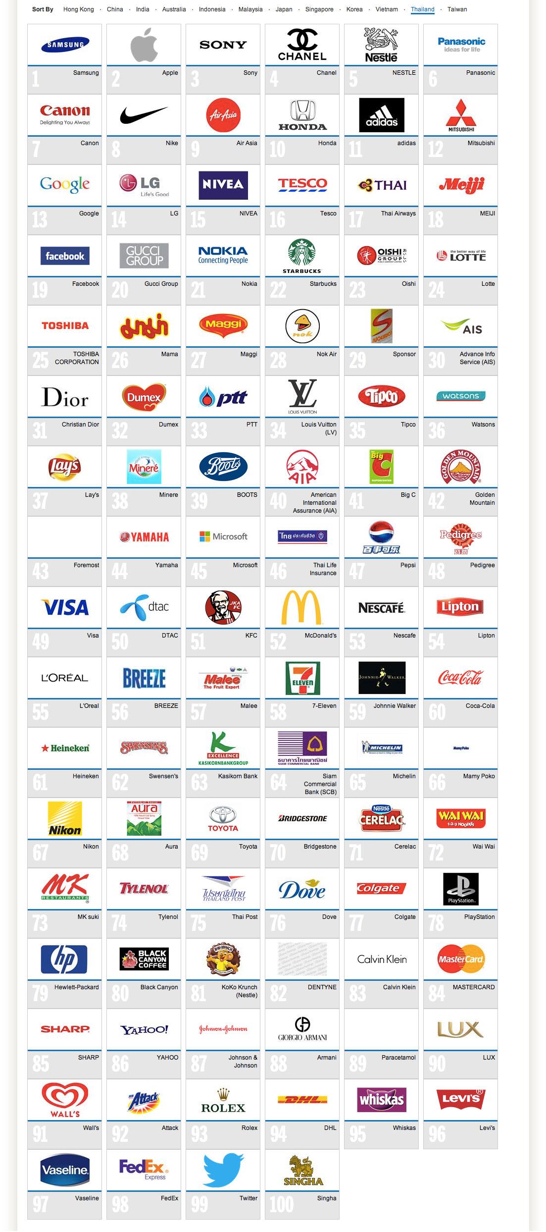 top-100-brand-thailand-2013