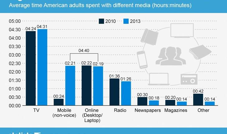 อเมริกันชนอยู่บนเน็ตนานกว่าทีวีแล้ว