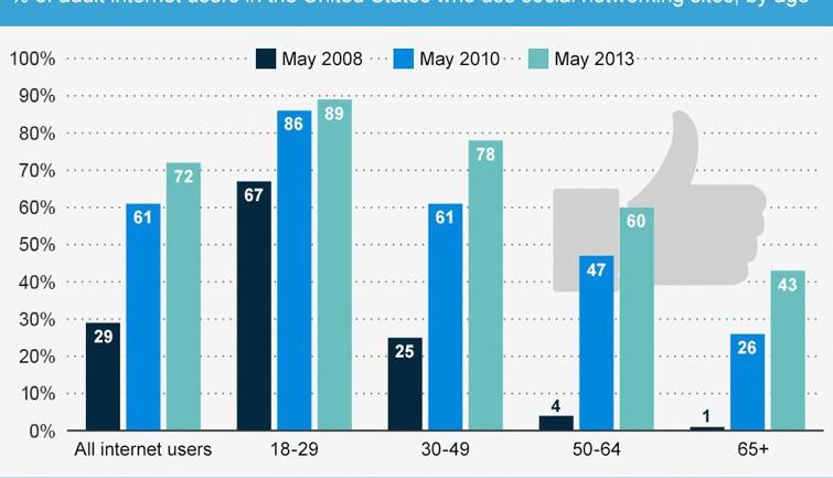 ยอดผู้สูงอายุใช้ social media โตอย่างแรง