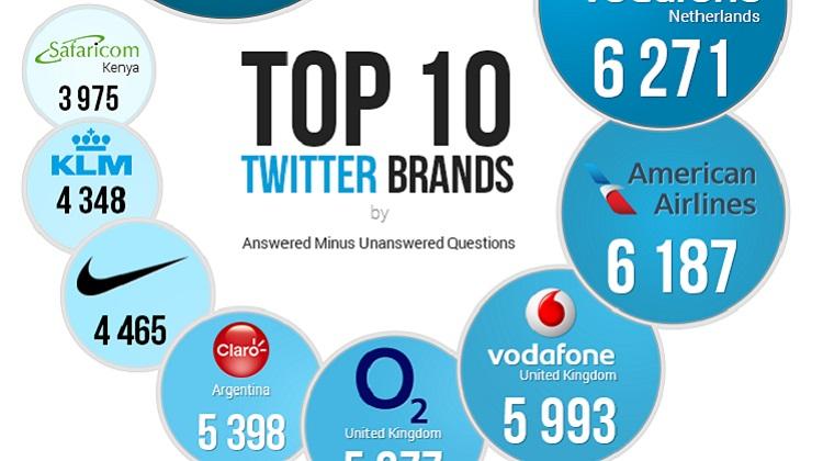ตามไปดู 5 แบรนด์ที่ตอบคำถามลูกค้าบน Twitter มากที่สุด (Infographic)