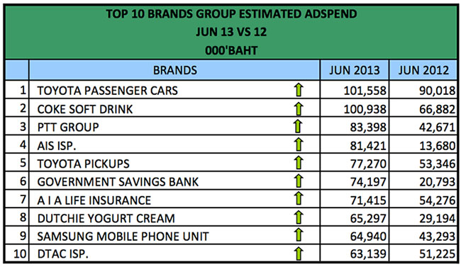 advertising-spend-jun-2013-1
