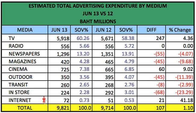 advertising-spend-jun-2013-2