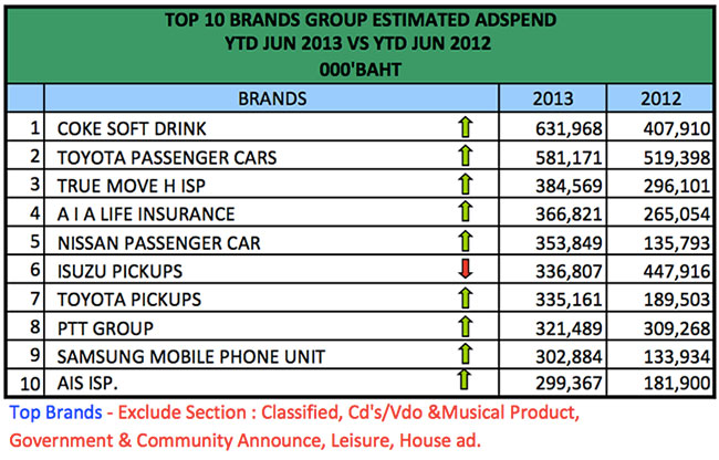 advertising-spend-jun-2013-3