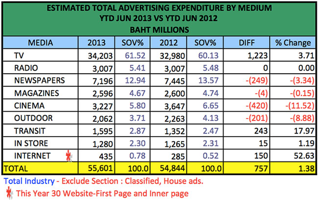 advertising-spend-jun-2013-4