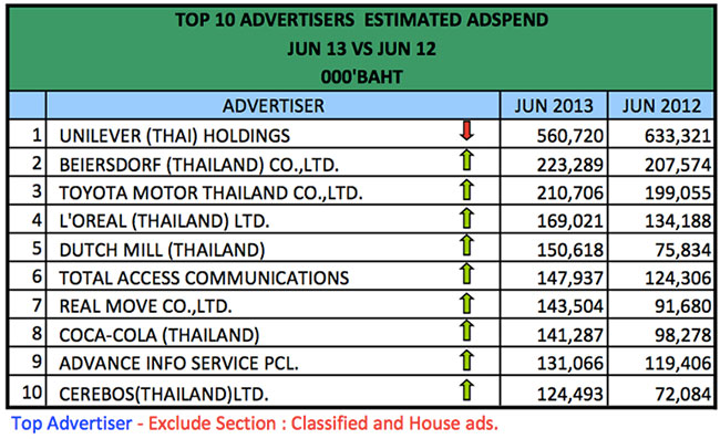 advertising-spend-jun-2013-5