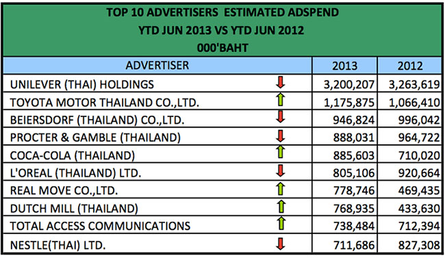 advertising-spend-jun-2013-6