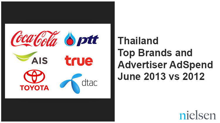 อัพเดทมูลค่าเม็ดเงินโฆษณาตามประเภทสื่อ และแบรนด์สินค้า – มิถุนายน 2013/2012