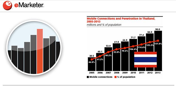 eMARKETER ชี้มือถือและแท๊บเลตช่วยให้ผู้บริโภคชาวไทยออนไลน์มากขึ้น