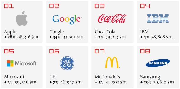 Apple เขี่ย Coca-Cola ขึ้นแชมป์แบรนด์อันดับ 1 ของโลก