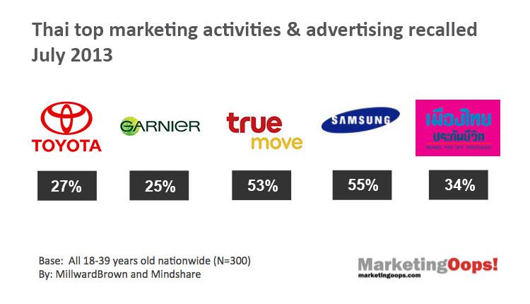 แบรนด์ไทยจาก 5 กลุ่มสินค้าที่สร้างการรับรู้โฆษณาได้มากที่สุดในเดือน ก.ค. 2556