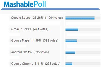 ผลโพลล์ บริการไหนของกูเกิลที่คนชอบที่สุด