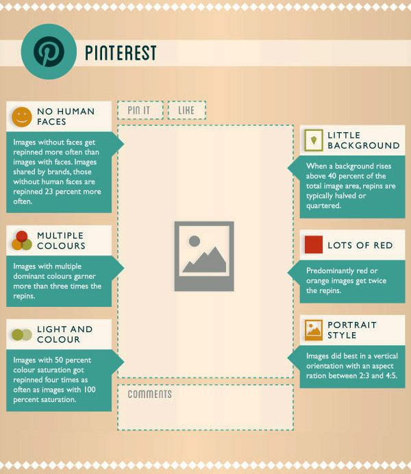 perfect-posts-social-sites-infographic