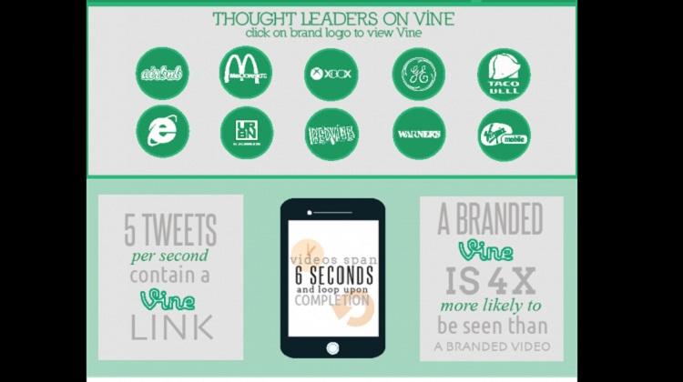 ความจริงน่ารู้จาก Vine (Infographic)