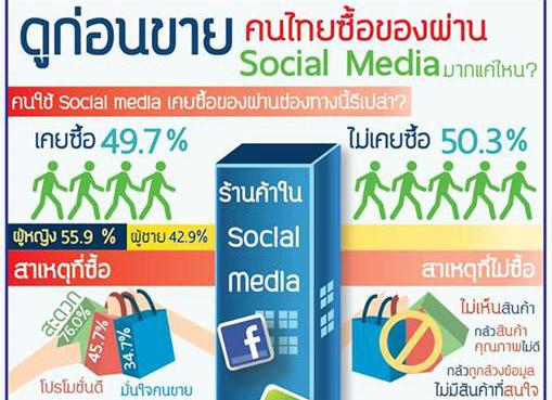 เจาะพฤติกรรมช้อปคนไทยบน social media
