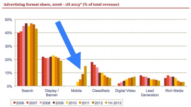 เม็ดเงินโฆษณาบนมือถือโตเกินสองเท่าในครึ่งปีแรก