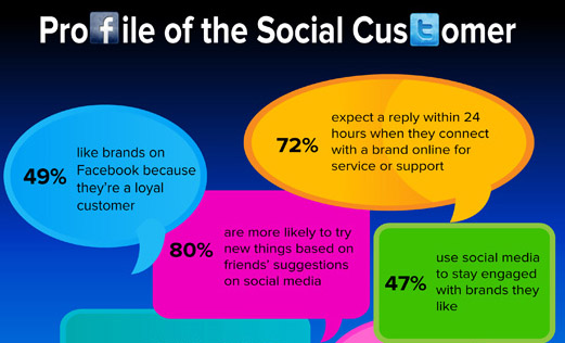 ลูกค้าต้องการอะไรจาก social media ของธุรกิจ