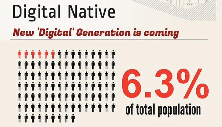 DIGITAL NATIVE ประชากรกลุ่มใหม่ที่ต้องจับตา