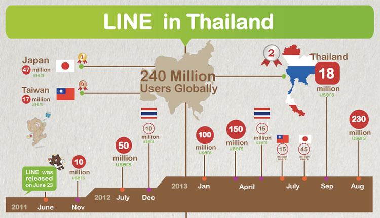 ตัวเลขและอันดับแบรนด์ไทยของ LINE Marketing