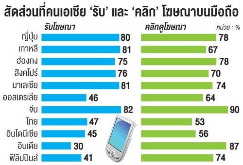 เอเชียยอมคลิกโฆษณาบนมือถือมากสุด ยกเว้นไทย