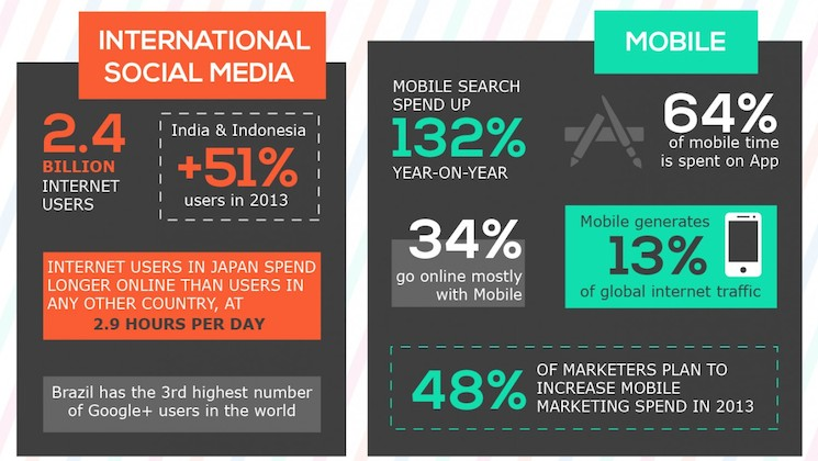 33-digital-marketing-stats-you-didnt-know_52947d15cdeb5_w1500