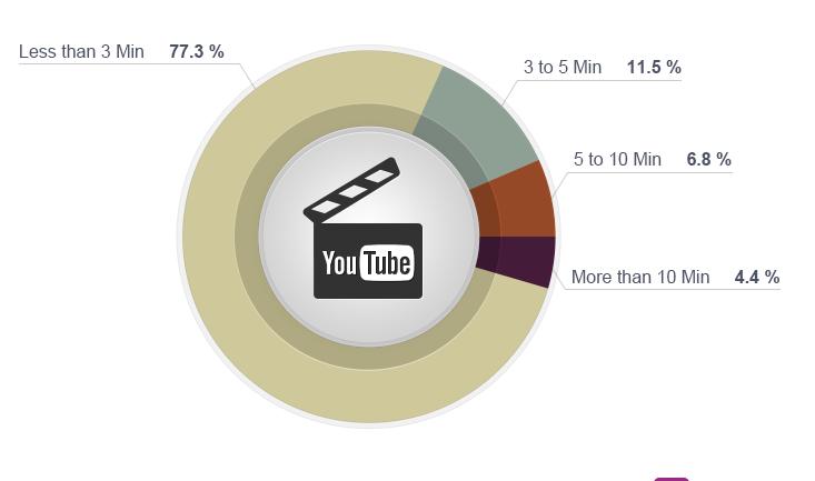 คลิป Youtube กี่นาที ที่เหมาะกับการตลาด