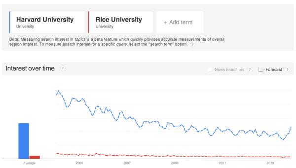 Google-Trends-Graph-2-600x342