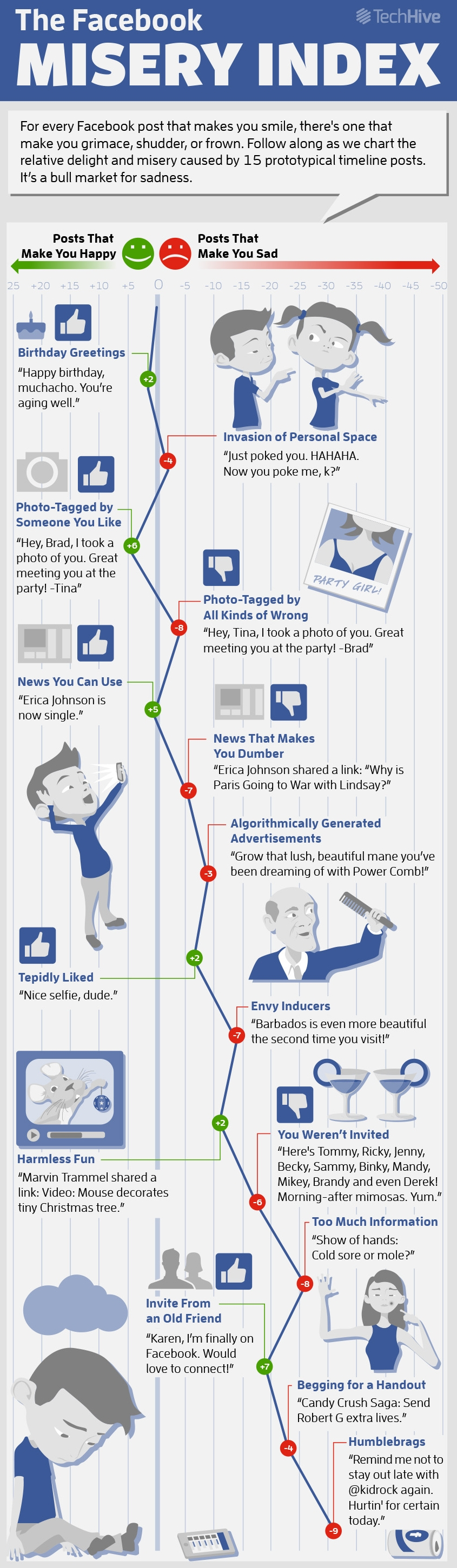 TechHiveFacebookMiseryInfographic (1)