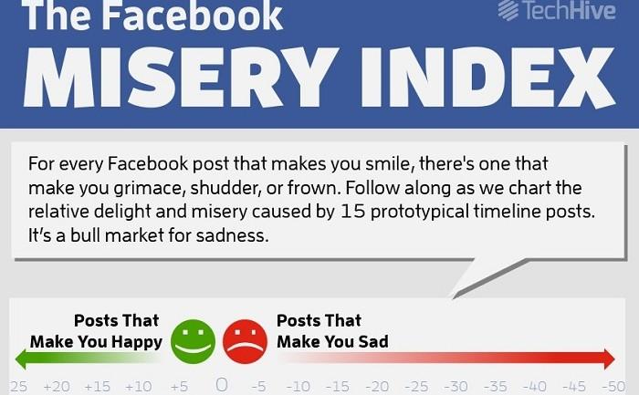 โพสต์บน Facebook แบบไหนทำให้เพื่อนรักหรือเกลียดคุณ