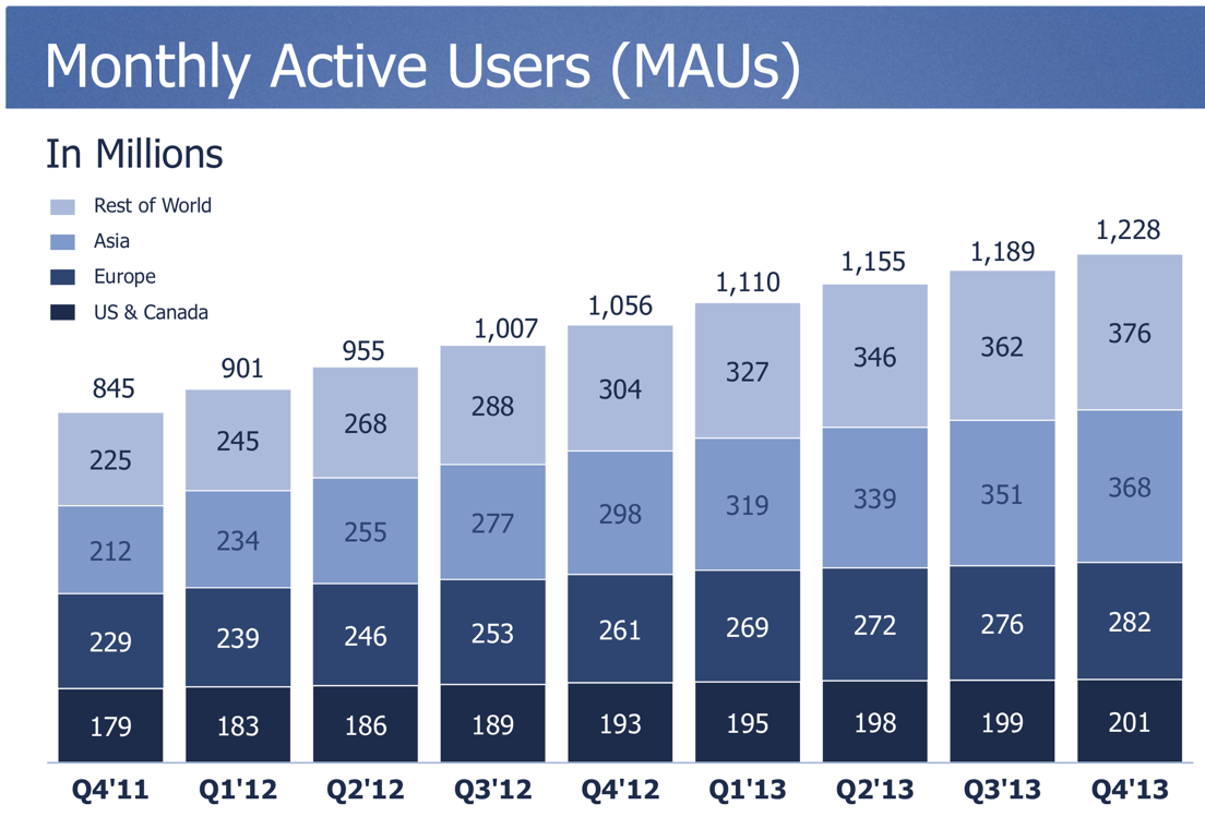 Facebook Grows To 368 Million Active Users In