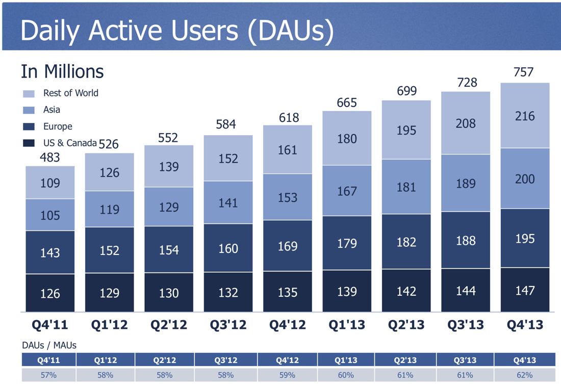 Facebook-grows-to-368-million-active-users-in-Asia-02