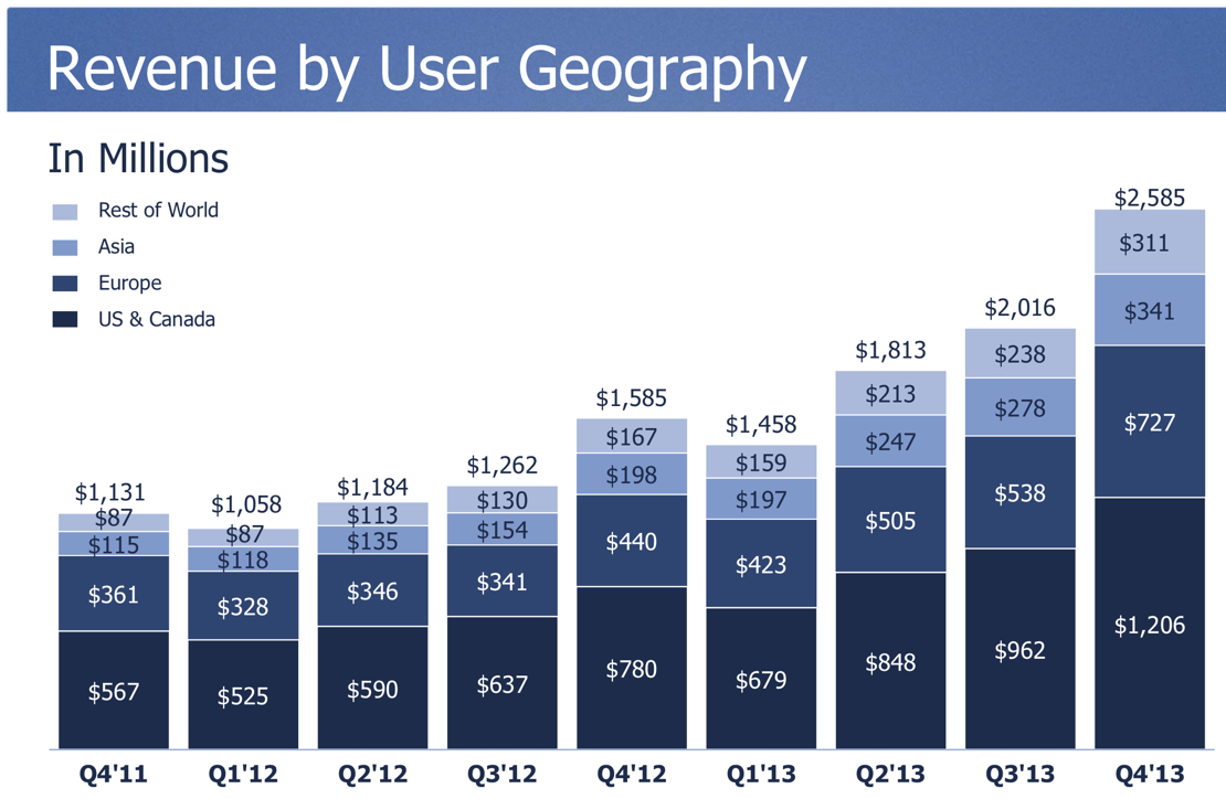 Infographic Facebook Active Users 368