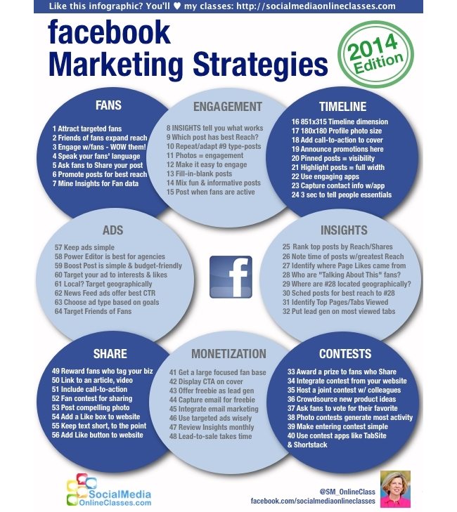 FacebookMarketingStrategies2014