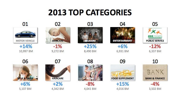 เปิดเผย 10 อันดับแบรนด์ไทยและอุตสาหกรรมไทยกับยอดการใช้งบโฆษณาในปี 2013 #MAAT