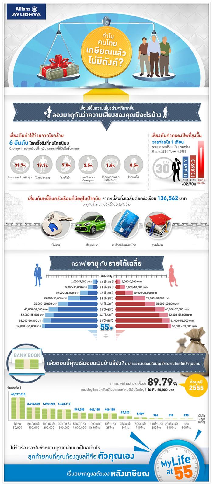 AZAY_my-life-at-55_infographic[s]