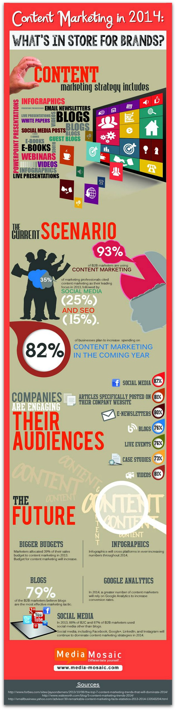 Future_of_Content_Marketing_2014_Infographic