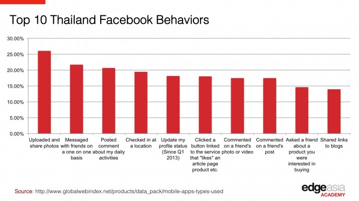 Thailan-Facebook-Behavior-720x405