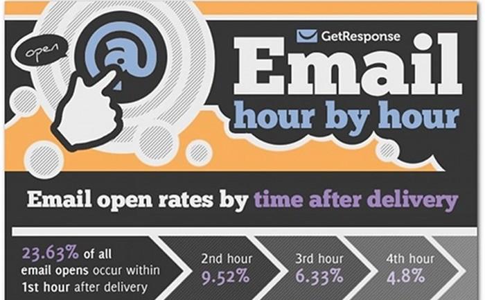 [infographic] พฤติกรรมผู้บริโภคและช่วงเวลาที่ดีที่สุดในการทำอีเมล์มาร์เกตติ้ง
