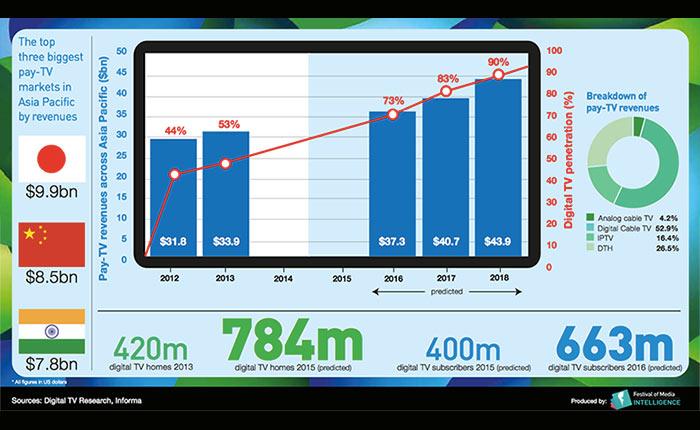 Festival of Media Asia Pacific ปล่อย Infographic แสดงการเติบโตของ Digital TV