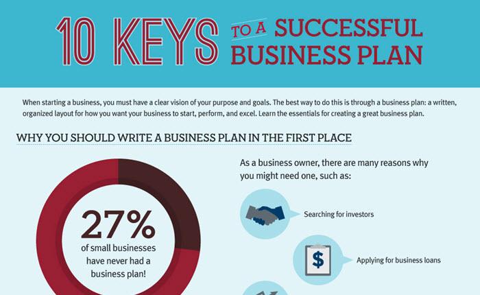 [Infographic] 10 ข้อสำคัญในการทำ Business Plan แผนธุรกิจให้ประสบความสำเร็จ