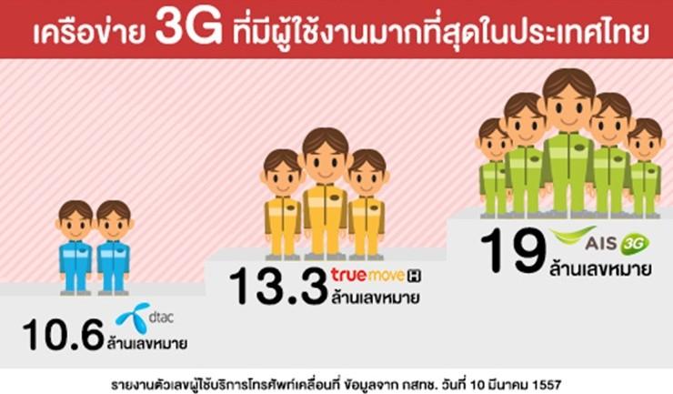 [infographic] กสทช.เผย AIS มียอดผู้ใช้ 3G กว่า 19 ล้านเลขหมาย-นำโด่งเครือข่ายอื่น