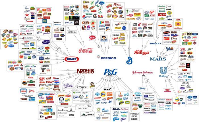 [Infographic] 10 บริษัทยักษ์ใหญ่ของโลกที่เราแทบจะซื้อสินค้าของเขาโดยที่เราไม่รู้ตัว