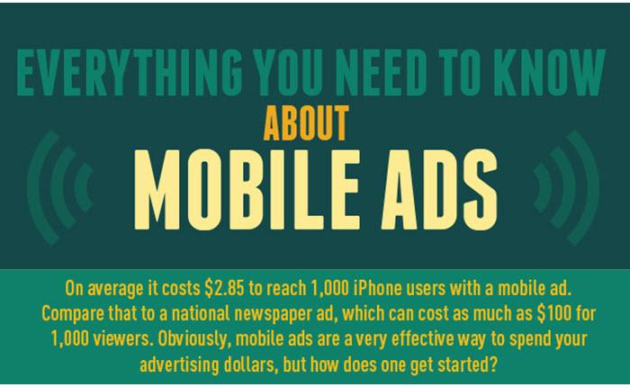 [Infographic] ทุกอย่างที่จำเป็นต้องรู้เกี่ยวกับ Mobile Ads