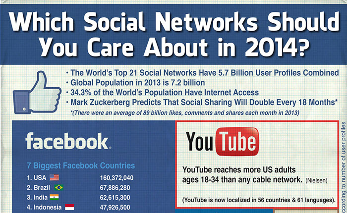 social-networks-2014-influencial-