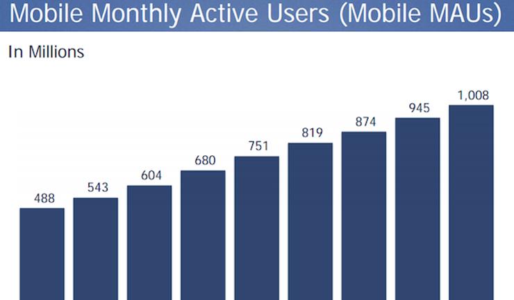 Facebook Q1 ประกาศยอดผู้ใช้บนโมบายมากกว่า 1 พันล้านคนต่อเดือน
